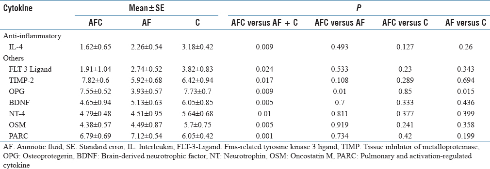 Table 4: Anti-Inflammatory and other cytokines/growth factors that showed significant decrease P<0.05